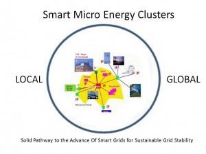 SMEC - Smart Grid Stability